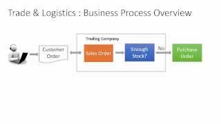 AX 2012 - T & L Business Process  Overview