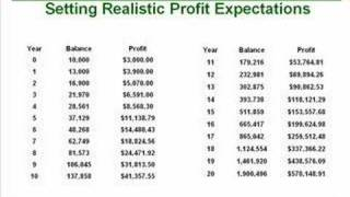 Profit Expectations: What Millionaire Traders Know