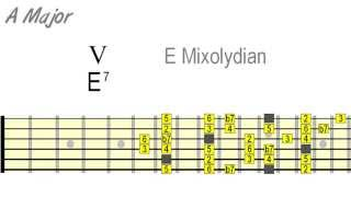 Blues Scale Changes - The Major Blues Roadmap