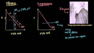 getlinkyoutube.com-Economía keynesiana