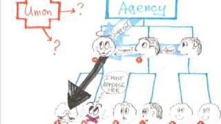 getlinkyoutube.com-Vicious Cycle of Workplace Bullying