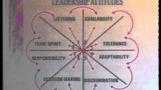 Leadership Attitude - BK Usha -Self Management 7