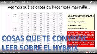 Análisis RPAS híbridos españoles: Parte I Hybrix