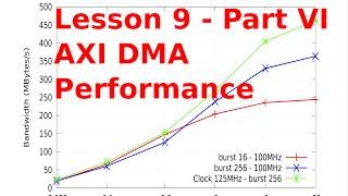 getlinkyoutube.com-ZYNQ Training - Session 09 part VI - AXI DMA Performance Measurement