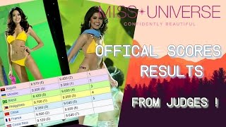 Miss Universe 2011 Official Score Results from Judges