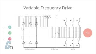 getlinkyoutube.com-What is a Variable Frequency Drive (VFD)?