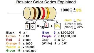 getlinkyoutube.com-Physics - E&M: Resistivity and Resistance (10 of 32) Resistor Color Code Explained