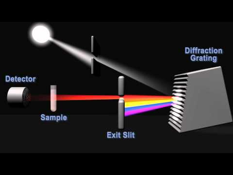 How does a spectropotometer work?