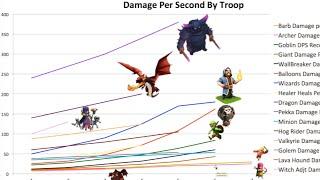 getlinkyoutube.com-Who is the Best Clash of Clans Troop?