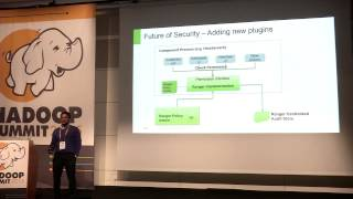 Security needs in Hadoop's Current and Future - How Apache Ranger can help?