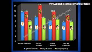 getlinkyoutube.com-Vijay vs Ajith Collections