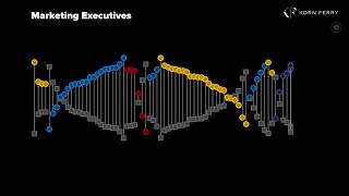 The DNA of CMO's