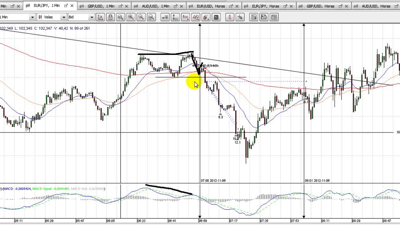 Apertura mercado forex españa