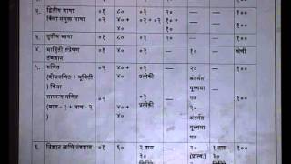 Guidance on new syllabus of 10th std for ssc 2014 youtube malvernweather Image collections