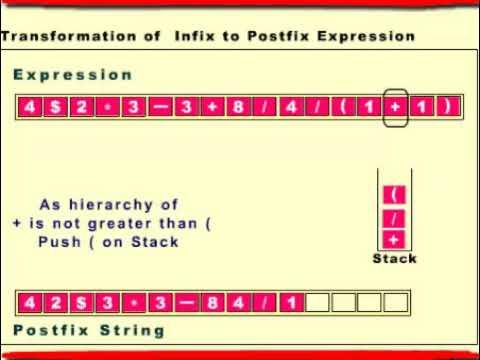 Infix to Postfix Notation