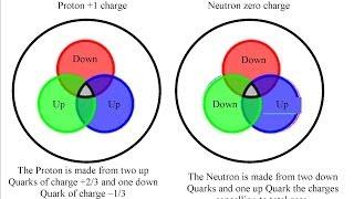 Quarks, Proton, Electron and Photon Interaction. Fundamental Nature of Reality