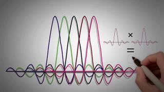 3 - OFDM/ OFDMA Part 1 - Fundamentals of 4G (LTE)