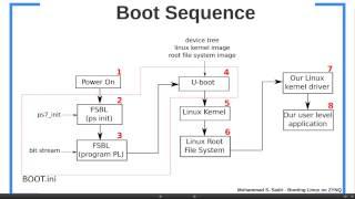 getlinkyoutube.com-ZYNQ Training - Session 11 Part I - Booting Linux on ZYNQ