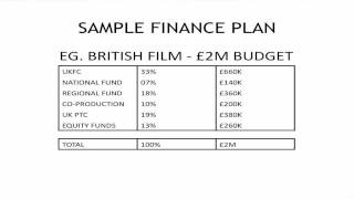 film finance tutorial sample from imaginox finance plans youtube