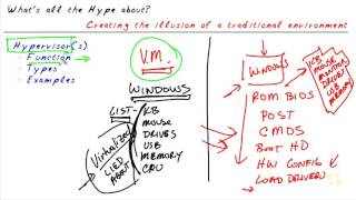 getlinkyoutube.com-02   What is a Hypervisor