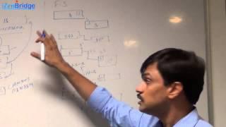 PMP | PDM -Logical Relationships or Dependencies | iZenBridge