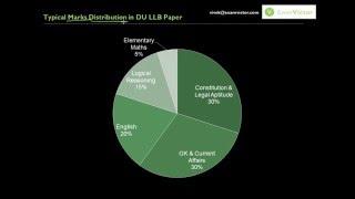 getlinkyoutube.com-DU LLB Exam Overview: Syllabus, Pattern, Marks Distribution  - ExamVictor.com