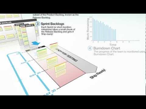 Scrum Overview Diagram Video (With Download Link)
