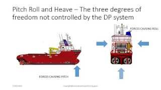 getlinkyoutube.com-The 6 Degrees of Freedom in Dynamic Positioning