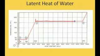 getlinkyoutube.com-Sensible and Latent Heat - HVAC Training - HVAC Training Solutions