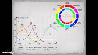 getlinkyoutube.com-La spectroscopie UV-Visible