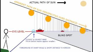 getlinkyoutube.com-Flat Earth Horizons - Split Screen Vision