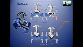 getlinkyoutube.com-types of valves