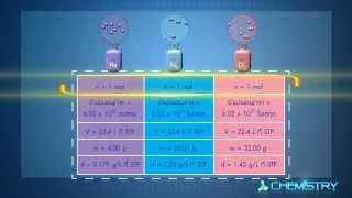 getlinkyoutube.com-วิชาเคมี - กฎแก๊สสมบูรณ์