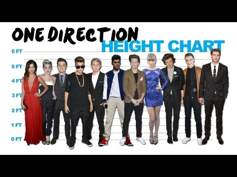 Celebrity Heights - One Direction v. Bieber v. Swift & M