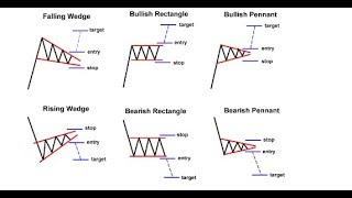 Interpreting Price Action with Chart Patterns
