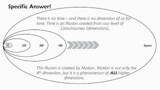 Which Dimensions are Time and Gravity? width=