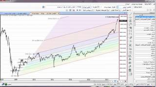 استراتيجية ابو حنان للأسهم 2014