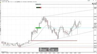 getlinkyoutube.com-Price Action Trading The Crude Oil Futures Channel; SchoolOfTrade.com