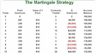 Trading The Martingale and Anti Martingale Strategies