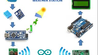 getlinkyoutube.com-ARDUINO WIRELESS  WEATHER STATION ( SOLAR POWERED )