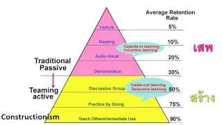 getlinkyoutube.com-กรอบแนวคิด การจัดการการเรียนรู้ในศตวรรษที่ 21 โดย ศ.นพ.วิจารณ์ พานิช