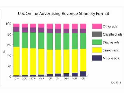 hqdefault Digital Ad Spend Slows