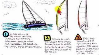 getlinkyoutube.com-How to Trim the Mainsail Leech