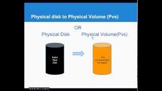 getlinkyoutube.com-RHEL Linux Volume Manager(LVM) EXT4 pt1