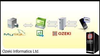 getlinkyoutube.com-How to send C# SMS from MySQL database