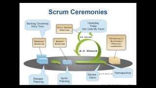 getlinkyoutube.com-Scrum Training - Crash Course - 2013-06-18