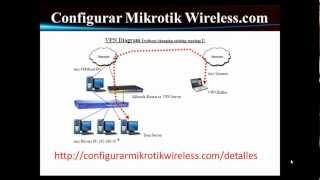 getlinkyoutube.com-Configurar Server VPN en Mikrotik