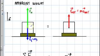 getlinkyoutube.com-Physics: Newtons 2nd Law Elevator Problem