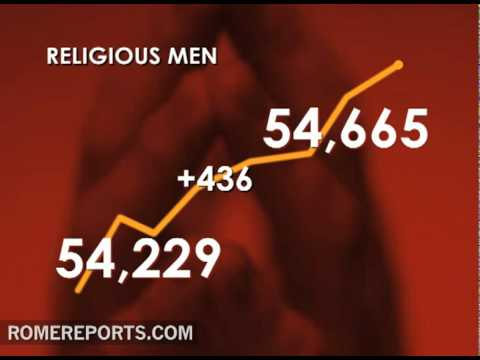 Number of religious priests rises  but number of female religious falls