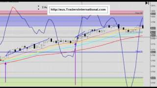 {EMINI Day Trading} Trade of The Day - 2 Aug 2010 - Advanced Signals.mp4